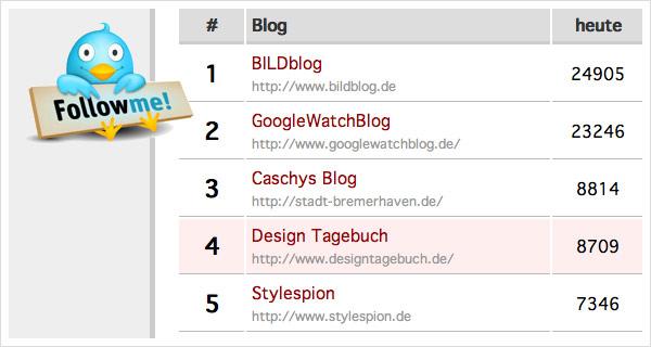 Blog Lesercharts