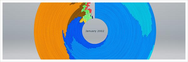 Visualisierung Browser Statistik