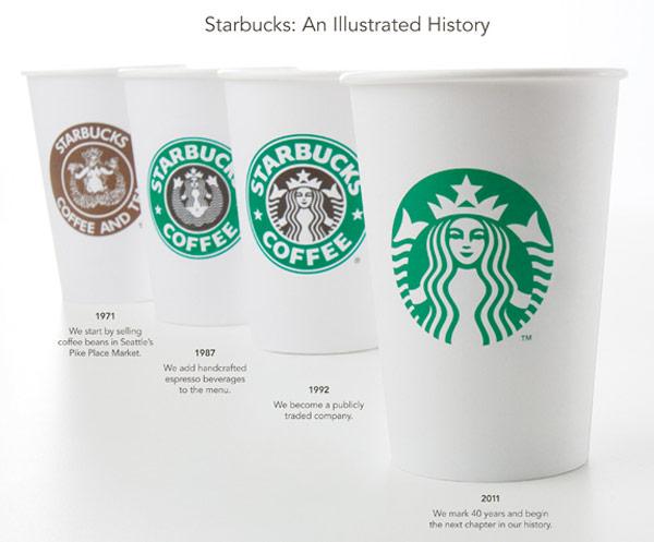 Starbucks Kaffeebecher Historie