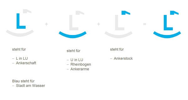 Stadt Ludwigshafen Logoherleitung