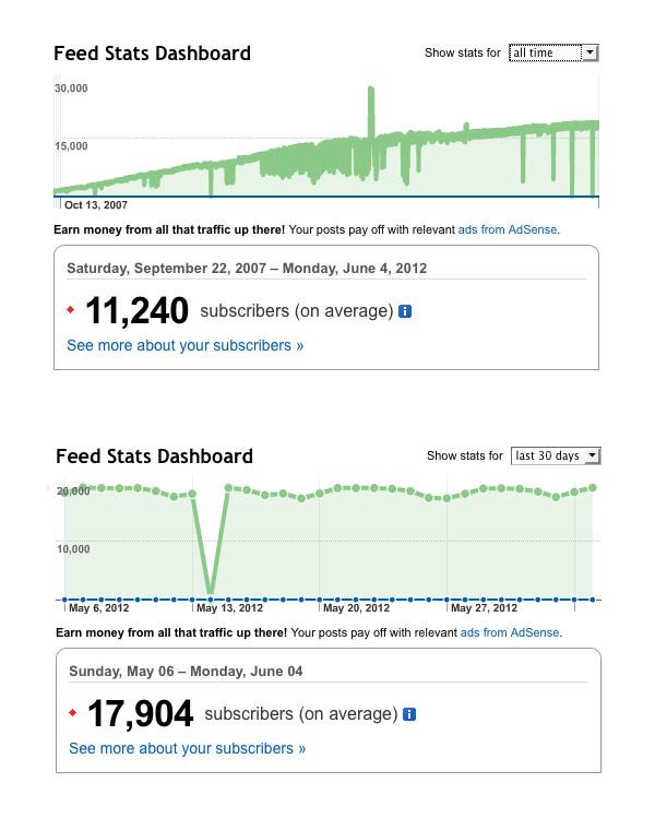 feed statistik dt