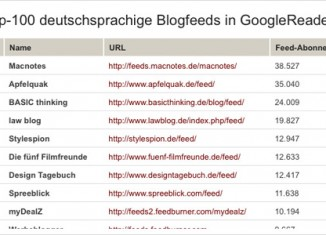 Top 100 Blogs