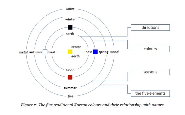 traditional korean colors