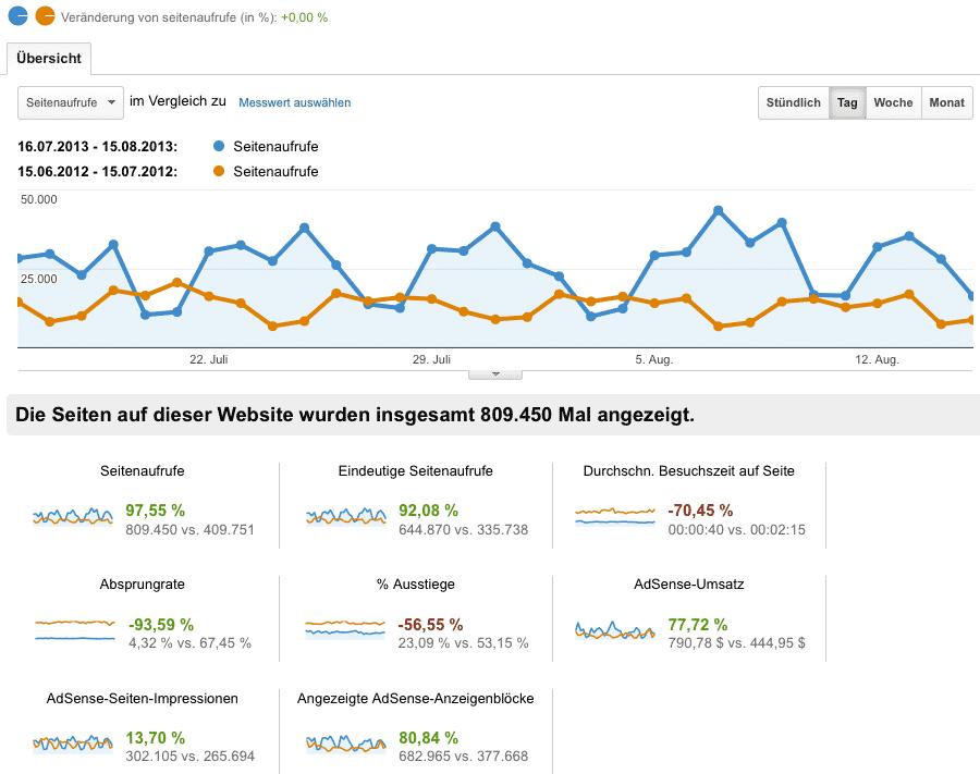 Statistik im August 2013