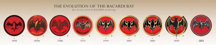 BACARDI Evolution