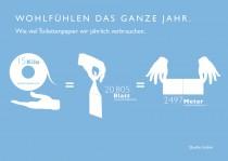 Hakle Infografik