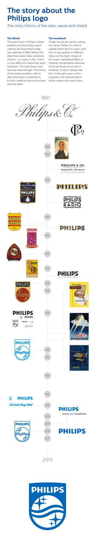 Philips – Geschichte des Logos