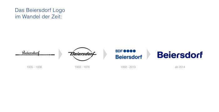 Beiersdorf Logohistorie