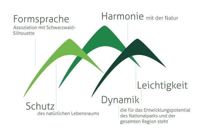 Nationalpark Schwarzwald – Logo Beschreibung