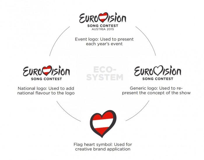 Eurovision Song Contest ESC Logo-System Quelle: EBU