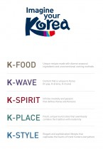 Imagine your Korea – Brand