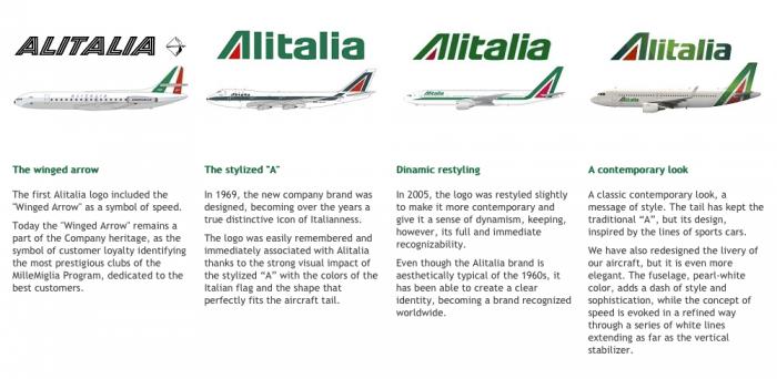 Alitalia – Logo History