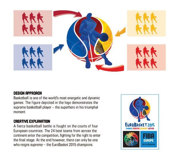 EuroBasket 2015 – Design Approach Quelle: FIBA