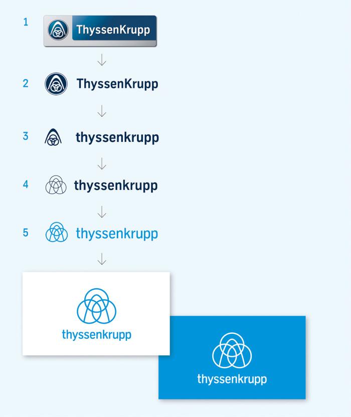 Thyssenkrupp Logoevolution Quelle: thyssenkrupp