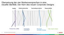 Bosch – neuer Markenauftritt