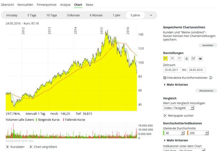 comdirect-chart