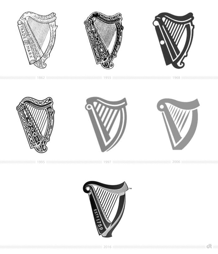 Guinness Harp History