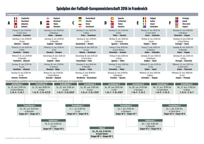 UEFA EURO 2016 BILD Spielplan
