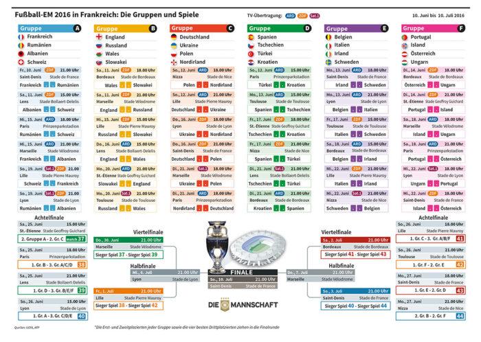 UEFA EURO 2016 DFB Spielplan