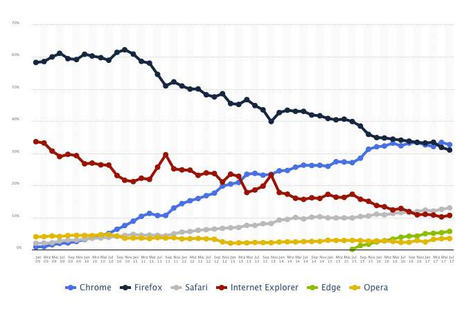 Marktanteile Browser Deutschland