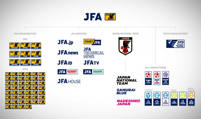 JFA Brand Architecture
