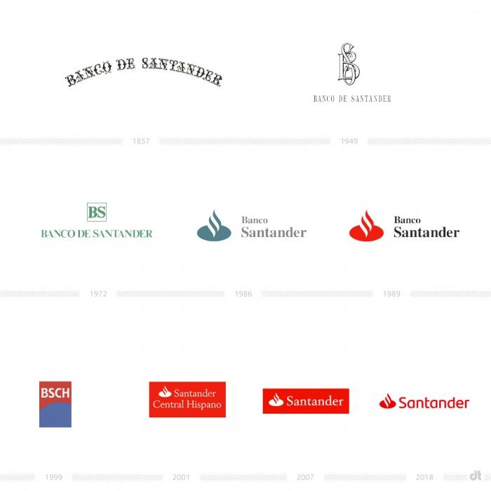 Santander Logoevolution – vorher und nachher