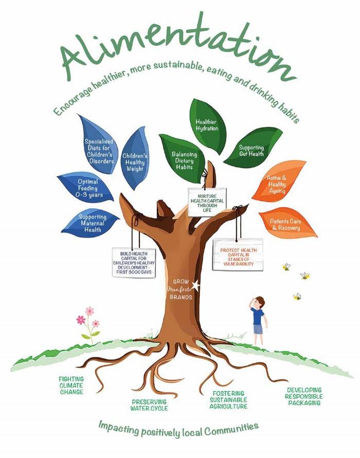 Danone Alimentation Revolution