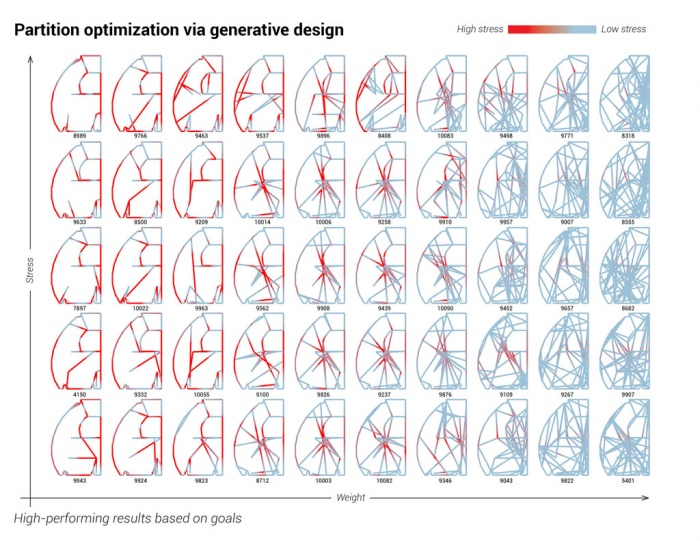 Airbus – partition optimization via generative design