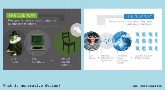 Generatives Design – Co Kreation dank künstlicher