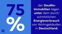 Deutsche Wohnen Infografik, Quelle: Deutsche Wohnen