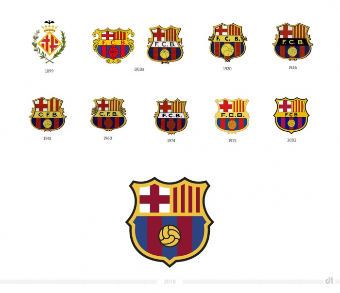 FC Barcelona Crest Evolution