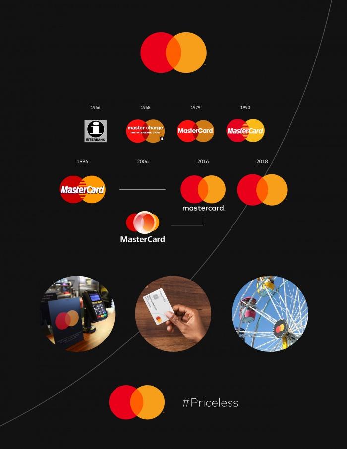 Mastercard Brand Identity, Quelle: Mastercard