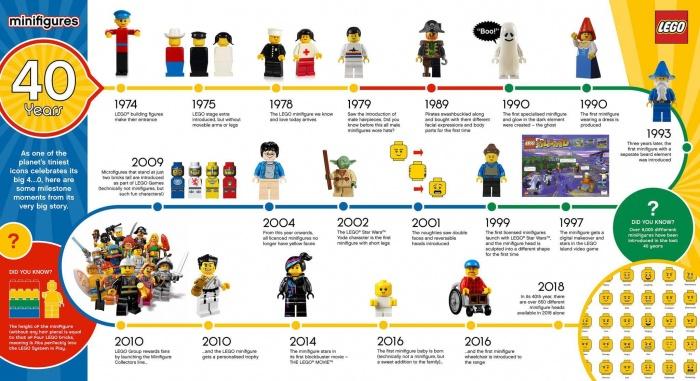 LEGO Figuren, Foto: LEGO