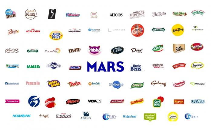 Mars Inc. Brands, Quelle: Mars Inc.