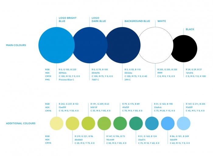 EU Finnland 2006–2019 Colours, Quelle: eu2019.fi