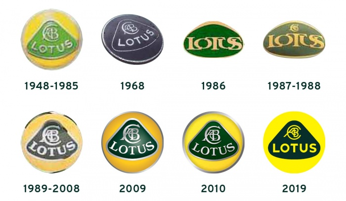 History of Lotus Logo, Quelle: Lotus