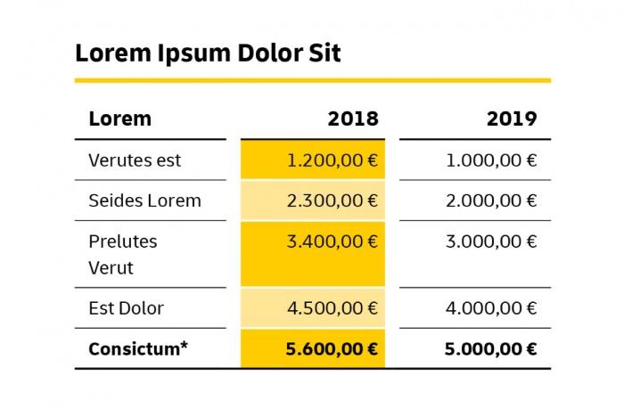 Deutsche Post: Diagramm – neue Hausschrift Delivery, Quelle: Deutsche Post