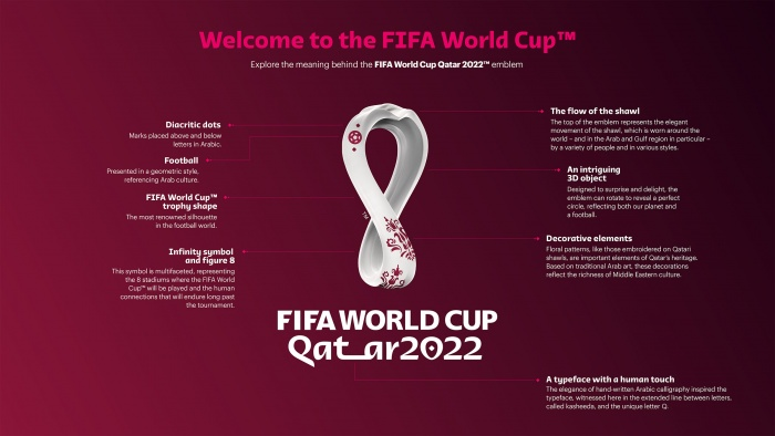 FIFA World Cup Qatar 2022 Infographic, Quelle: FIFA