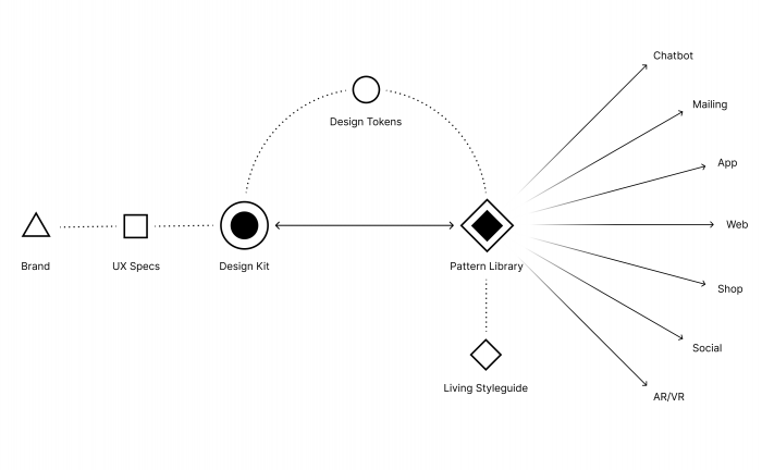 Spiegel.de 01 Workflows, Quelle: Make Studio
