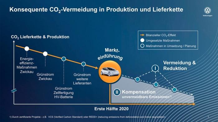 Konsequente CO2-Vermeidung in Produktion und Lieferkette, Quelle: Volkswagen AG