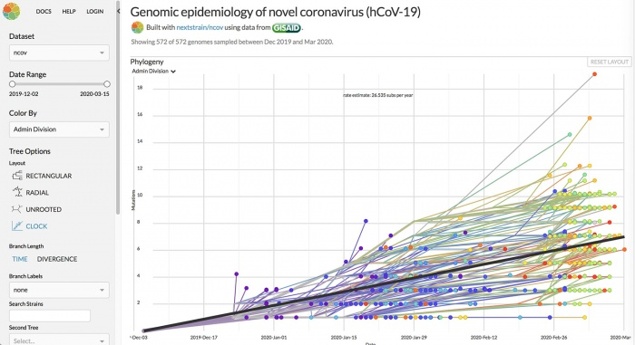 Nextstrain Coronavirus Genomic
