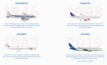 SAS Livery Evolution, Quelle: SAS
