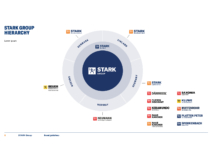 STARK GROUP Brand Hierarchie