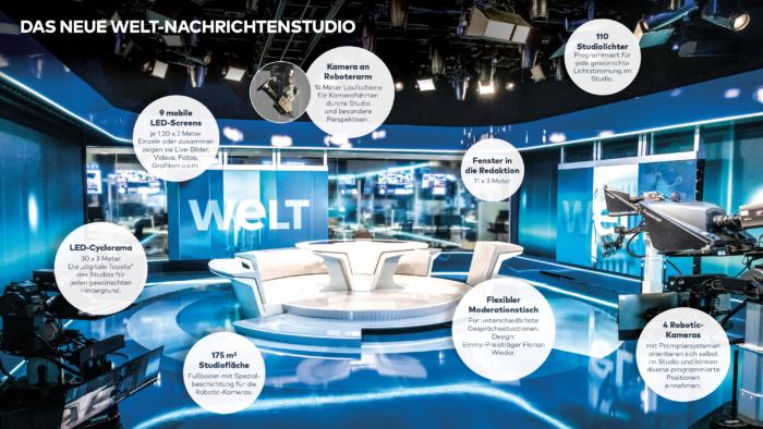 Neues Studio des Nachrichtensenders WELT - Erklärungen