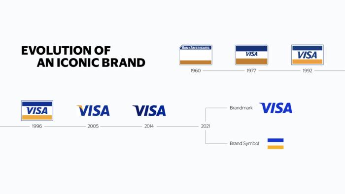 Visa Brand Evolution