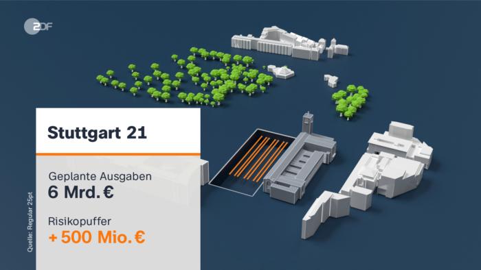 ZDF-Nachrichten 3D-Grafik zum Bahnprojekt Stuttgart 21
