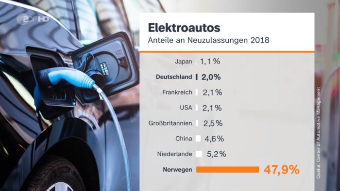 ZDF-Nachrichten Balkendiagramm zu den Anteilen an Neuzulassungen von Elektroautos