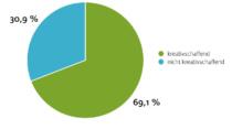 Chart - Gendersensible Sprache: Tätigkeit