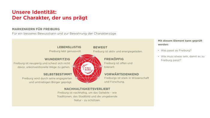 Touristische Marke Freiburg – Markenkern